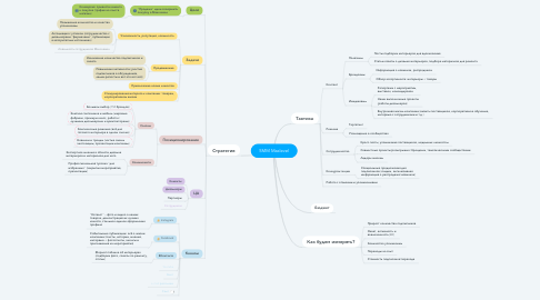 Mind Map: SMM Maxlevel
