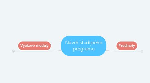 Mind Map: Návrh študijného programu