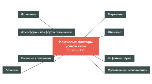 "Mind Map: Ключевые факторы успеха кафе ""Starbucks"""