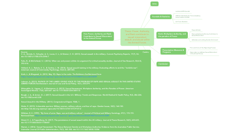 Mind Map: Thesis: Power, Authority, and Rank contribute to sexual misconduct, assault, and abuse within the Armed Forces.