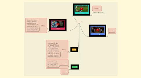 Mind Map: Team Sports