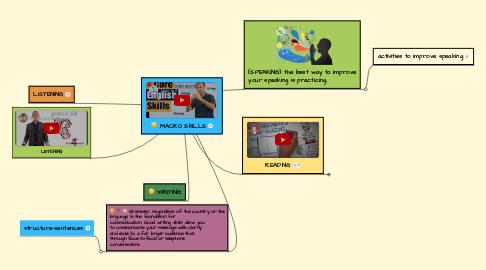 Mind Map: MACRO SKILLS
