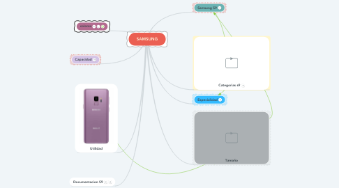 Mind Map: SAMSUNG