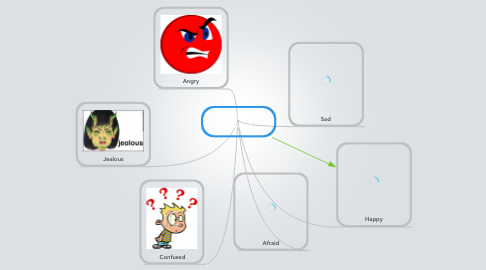 Mind Map: Emotions and feelings