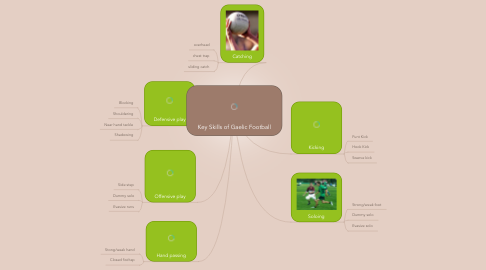 Mind Map: Key Skills of Gaelic Football