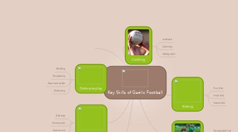 Mind Map: Key Skills of Gaelic Football