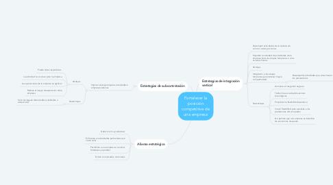 Mind Map: Fortalecer la posición competitiva de una empresa