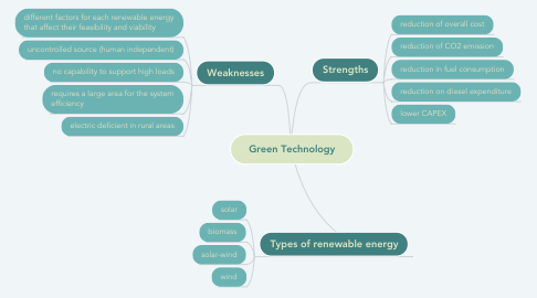 Mind Map: Green Technology