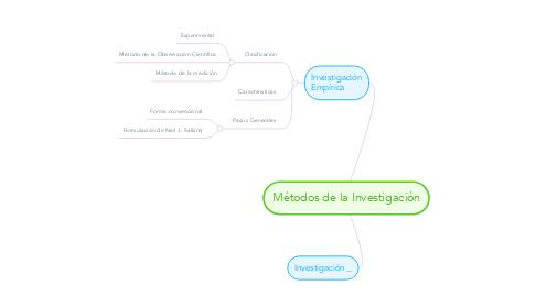 Mind Map: Métodos de la Investigación