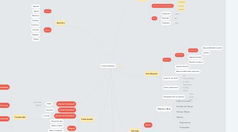 Mind Map: Estrategias de Intervención