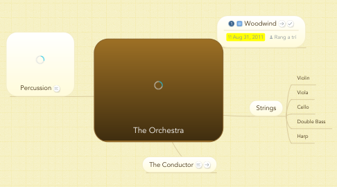 Mind Map: The Orchestra