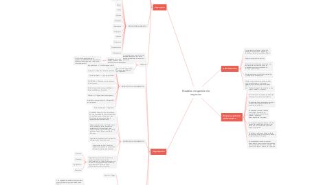 Mind Map: Modelos de gestión de negocios