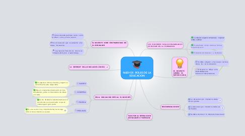 Mind Map: NUEVOS  ROLES DE LA EDUCACION