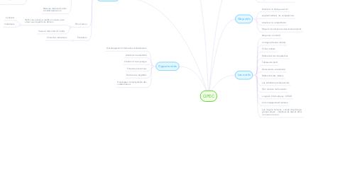 Mind Map: GPEC