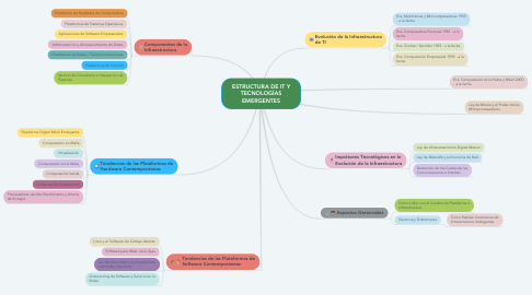Mind Map: ESTRUCTURA DE IT Y TECNOLOGÍAS EMERGENTES