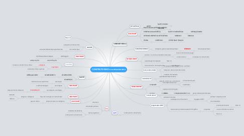 Mind Map: CONSTRUTIVISMO e construcionismo