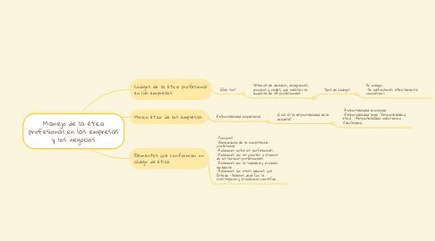 Mind Map: Manejo de la ética profesional en las empresas y los negocios
