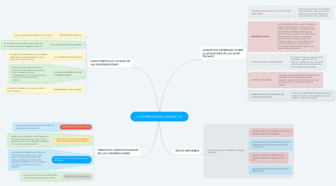 Mind Map: CONTRIBUCIONES INDIRECTAS