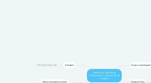 Mind Map: Lesões em Membros Inferiores em Jogadores de Futebol