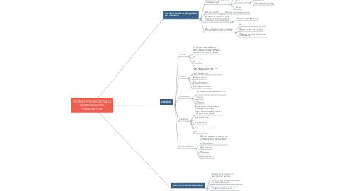 Mind Map: NORMAS INTERNACIONALES DE INFORMACION FINANCIERA NIIF