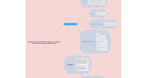 Mind Map: Manejo de la ética profesional  en la empresa y los negocios. códigos de ética profesional: definición y tipos.