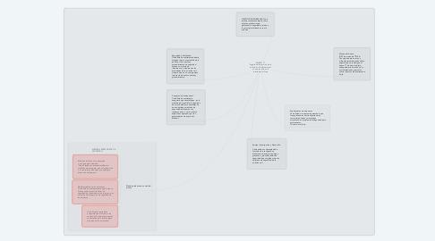Mind Map: ANEXO 17 Seguridad-Protección de la aviación civil internacional contra los actos de interferencia ilícita