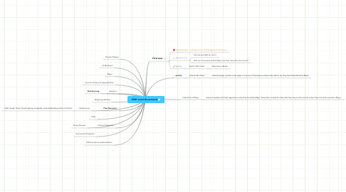 Mind Map: HSIE: Local Government