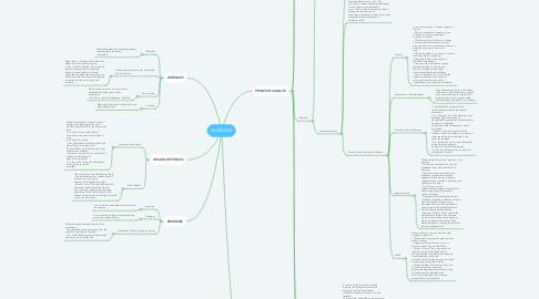 Mind Map: NUISANCE