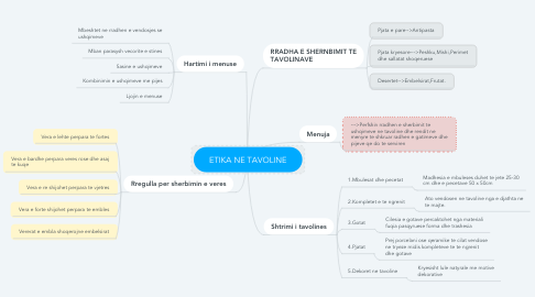 Mind Map: ETIKA NE TAVOLINE