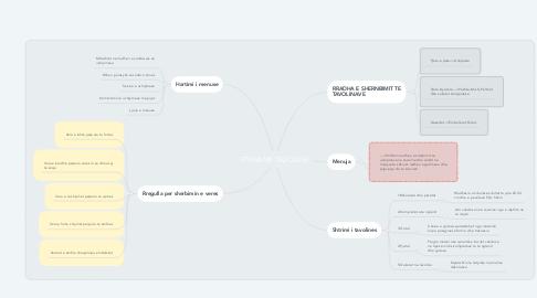 Mind Map: ETIKA NE TAVOLINE