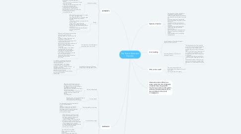 Mind Map: The Rule in Rylands v Fletcher