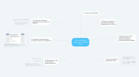 Mind Map: План завоевания клиентов на Process Chain