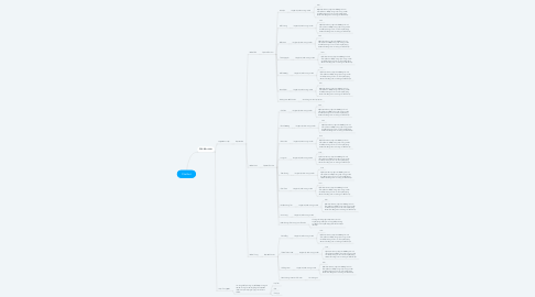 Mind Map: Chatbot