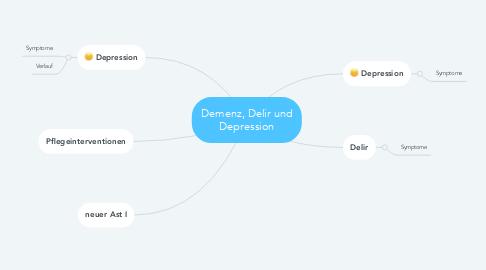 Mind Map: Demenz, Delir und Depression