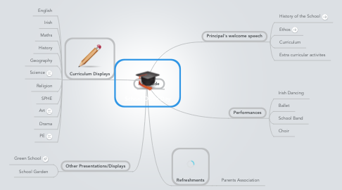 Mind Map: School Open Day