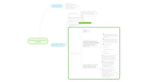 Mind Map: Evolução ao conhecimento científico