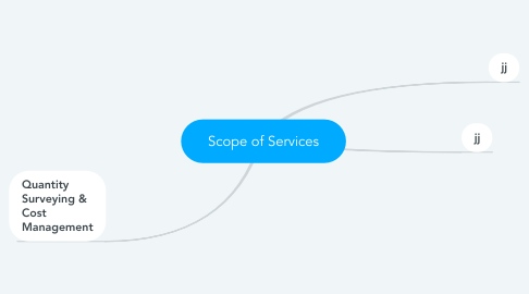 Mind Map: Scope of Services