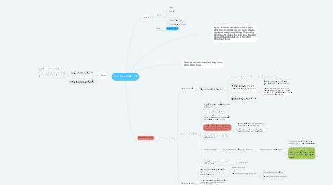 Mind Map: Nha khoa Quốc Hồ