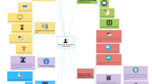 Mind Map: Infraestructura tecnológica de Información