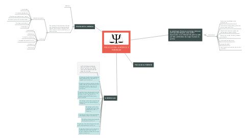 Mind Map: PSICOLOGÍA JURÍDICA Y FORENSE