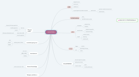 Mind Map: VACATION