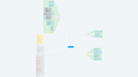 Mind Map: an informal email