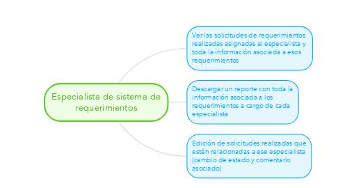 Mind Map: Especialista de sistema de requerimientos