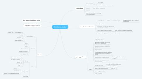 Mind Map: Rich Media - Audio