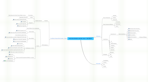 Mind Map: International Relations with Mrs. Quinn - UAS 2006-07