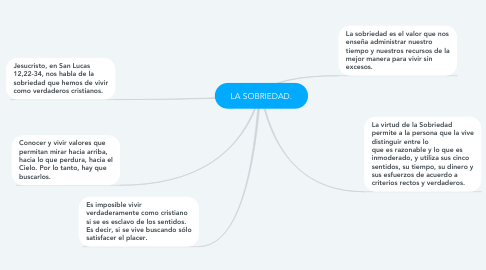 Mind Map: LA SOBRIEDAD.