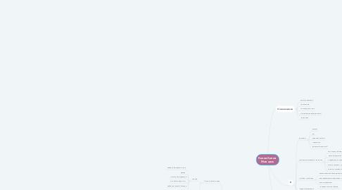 Mind Map: Копия Копия  Моя цель