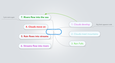 Mind Map: Rain Cycle