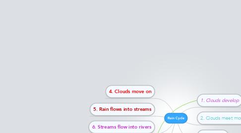 Mind Map: Rain Cycle