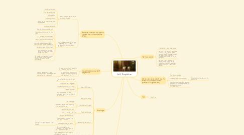 Mind Map: Self Regulation